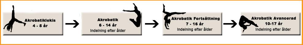 Utveckling Akrobatik